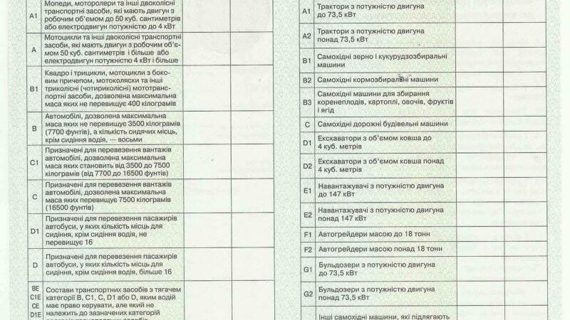 Водительские права нового образца Украина